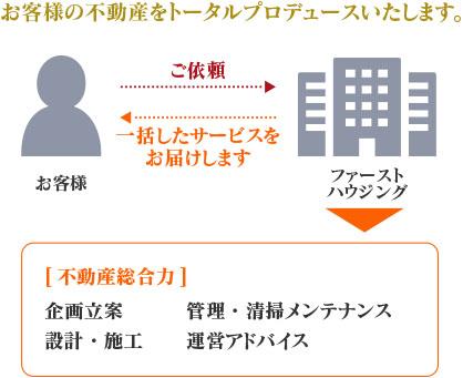 土地資産有効活用・不動産全般管理事業